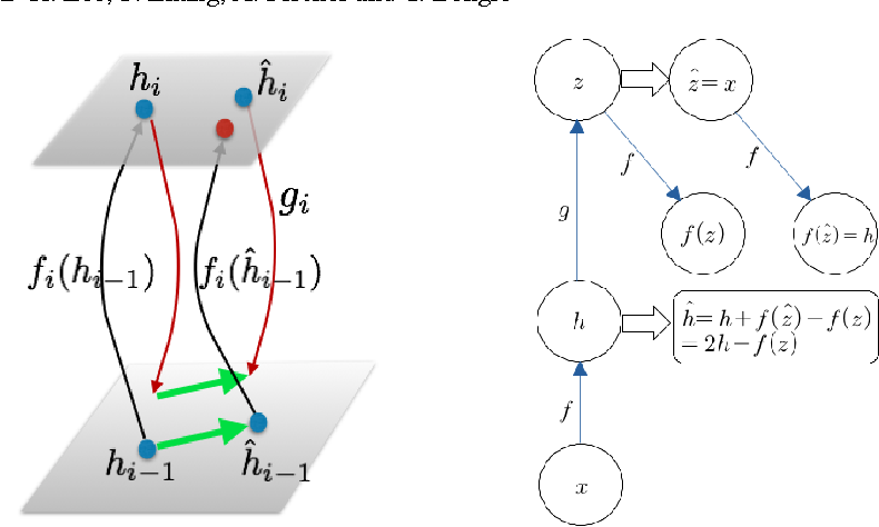 Figure 1 for Difference Target Propagation