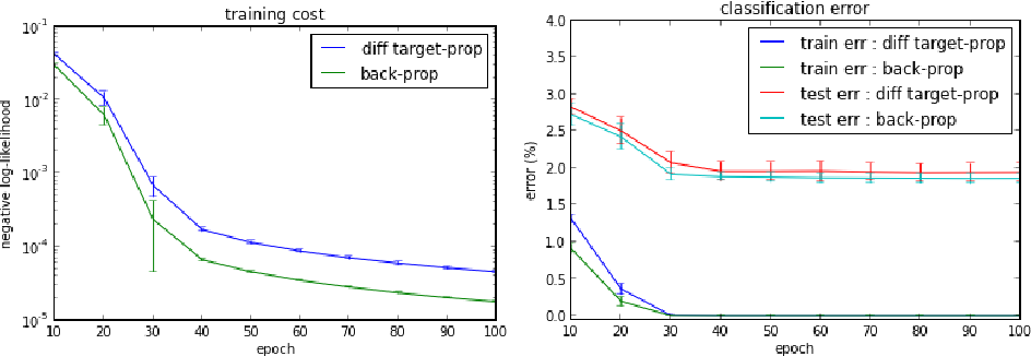 Figure 3 for Difference Target Propagation