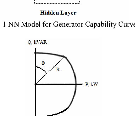 PDF] Generator Capability Curve Constraint for PSO Based Optimal