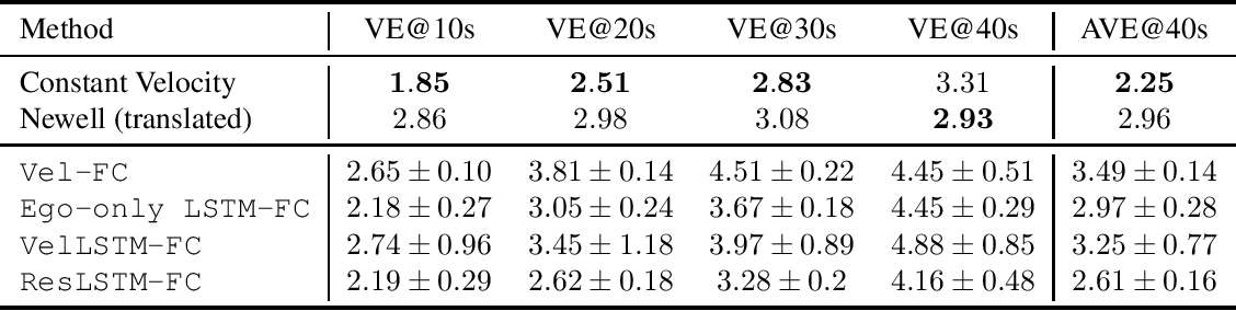 Figure 4 for Traffic Forecasting using Vehicle-to-Vehicle Communication