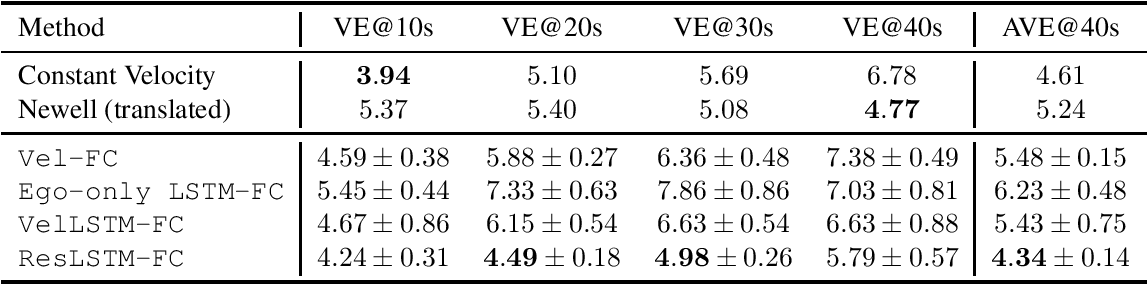 Figure 2 for Traffic Forecasting using Vehicle-to-Vehicle Communication