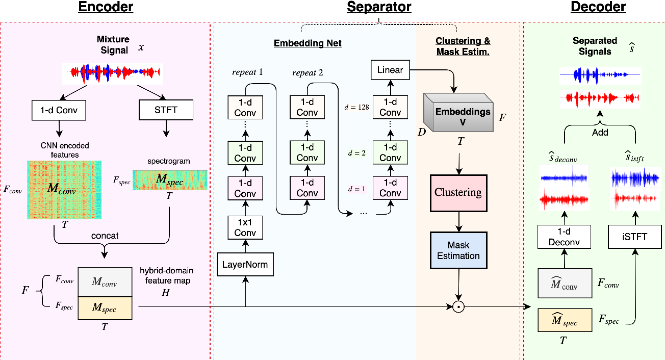 Figure 1 for Improved Speech Separation with Time-and-Frequency Cross-domain Joint Embedding and Clustering