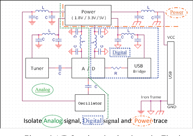 Figure 6 from A/D USB dongle implementation for NB/PC-based software
