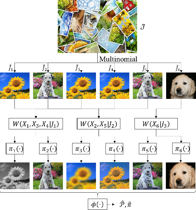 Figure 1 for Universal Joint Image Clustering and Registration using Partition Information