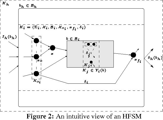 Figure 2: An intuitive view of an HFSM