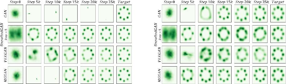 PDF] MGGAN: Solving Mode Collapse using Manifold Guided
