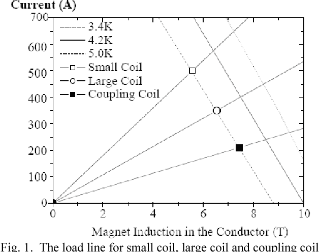 Design and Construction of Test Coils for MICE Coupling Solenoid