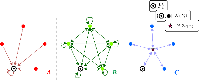 Figure 1 for Shape-Oriented Convolution Neural Network for Point Cloud Analysis