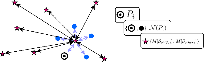 Figure 3 for Shape-Oriented Convolution Neural Network for Point Cloud Analysis