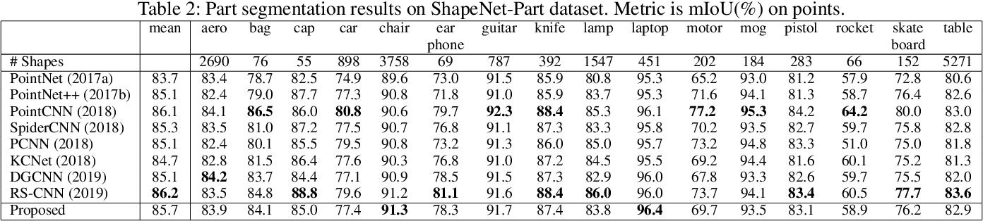 Figure 4 for Shape-Oriented Convolution Neural Network for Point Cloud Analysis