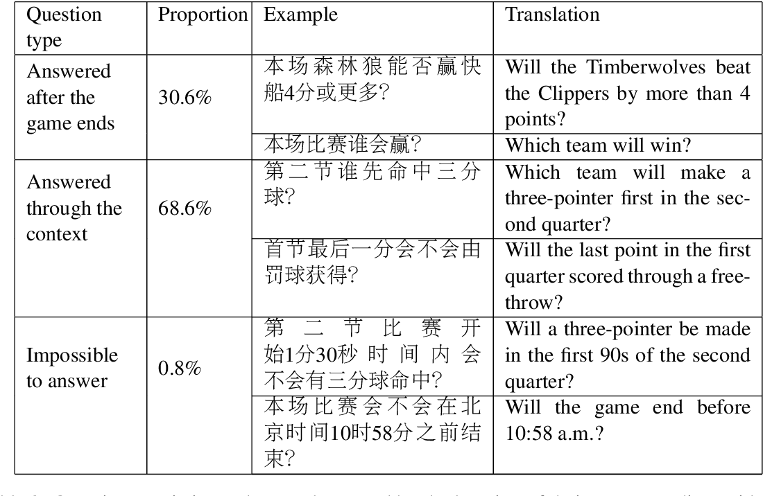 Figure 4 for LiveQA: A Question Answering Dataset over Sports Live