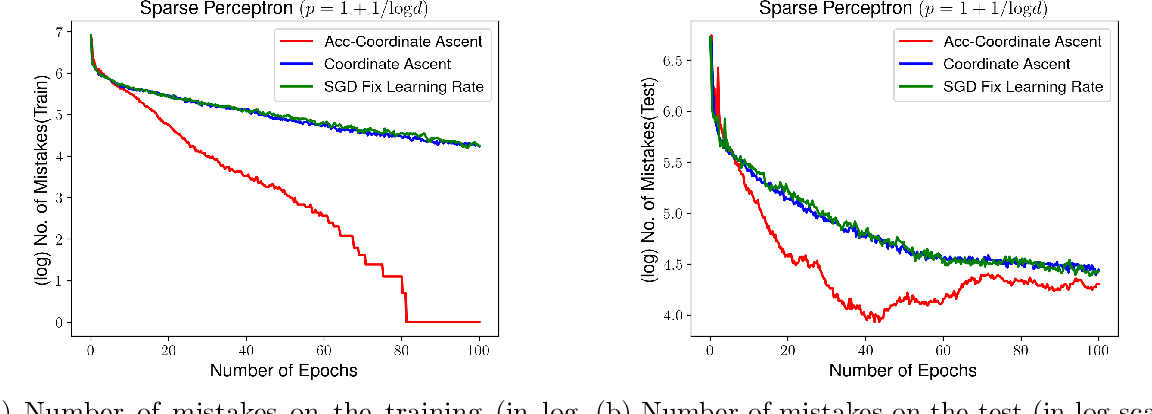 Figure 2 for Explicit Regularization of Stochastic Gradient Methods through Duality