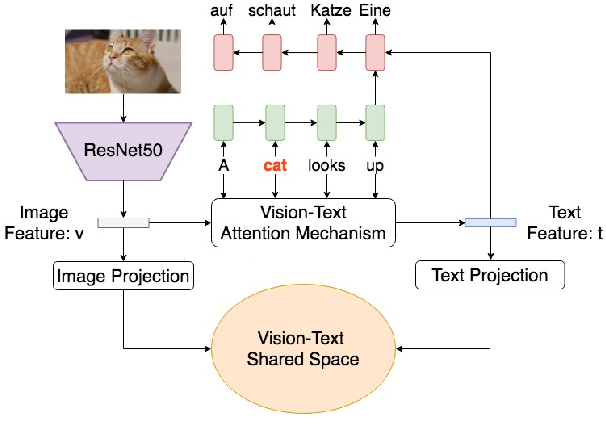 Figure 1 for A Visual Attention Grounding Neural Model for Multimodal Machine Translation