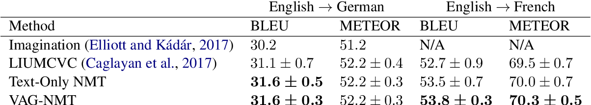 Figure 2 for A Visual Attention Grounding Neural Model for Multimodal Machine Translation