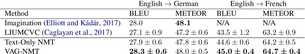 Figure 3 for A Visual Attention Grounding Neural Model for Multimodal Machine Translation