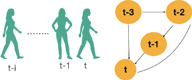 Figure 1 for TGCN: Time Domain Graph Convolutional Network for Multiple Objects Tracking