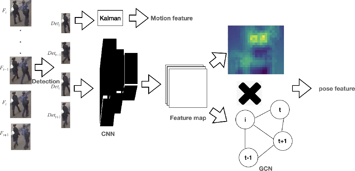 Figure 3 for TGCN: Time Domain Graph Convolutional Network for Multiple Objects Tracking