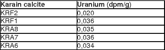 uranium serie dating methode