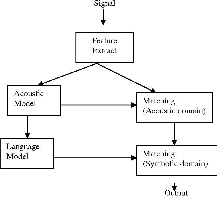 Figure 3 for An Overview of Hindi Speech Recognition