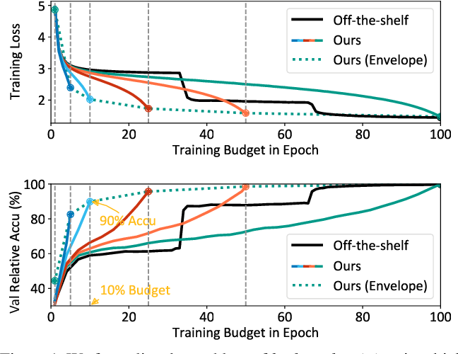 Figure 1 for Budgeted Training: Rethinking Deep Neural Network Training Under Resource Constraints