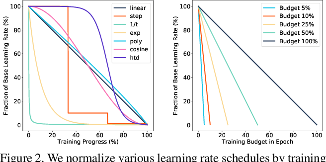 Figure 3 for Budgeted Training: Rethinking Deep Neural Network Training Under Resource Constraints