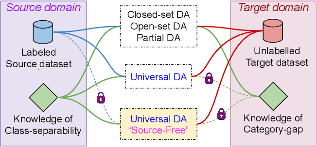 Figure 1 for Universal Source-Free Domain Adaptation
