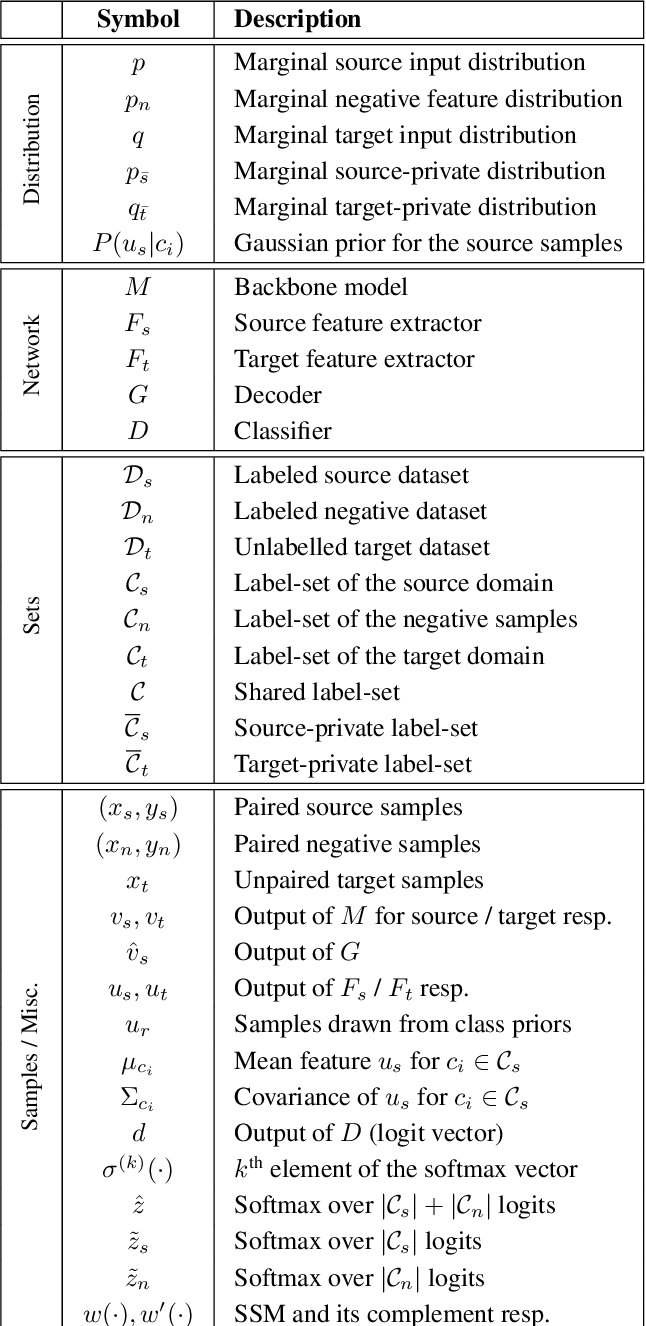 Figure 2 for Universal Source-Free Domain Adaptation