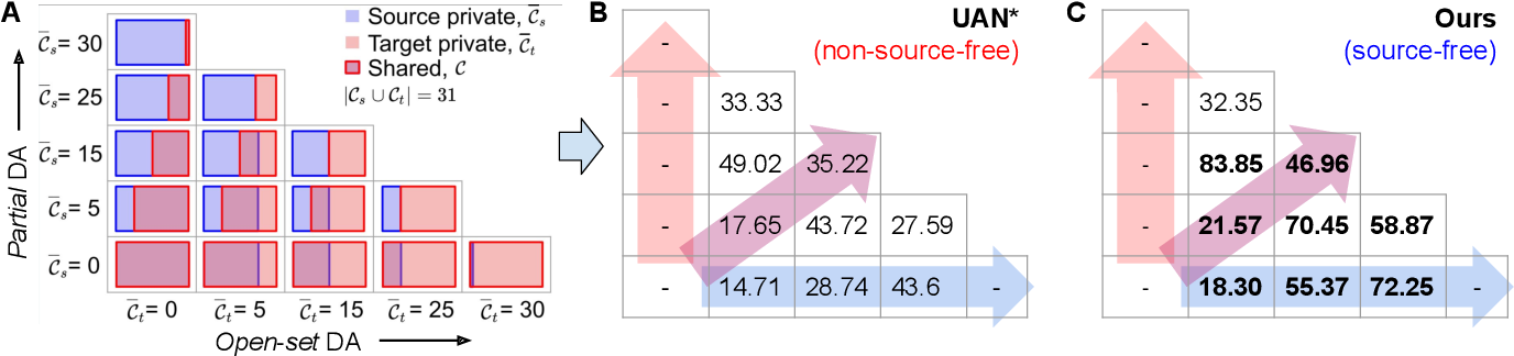 Figure 3 for Universal Source-Free Domain Adaptation