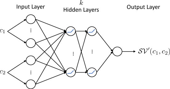 Figure 2 for Deep Neural Networks for Swept Volume Prediction Between Configurations