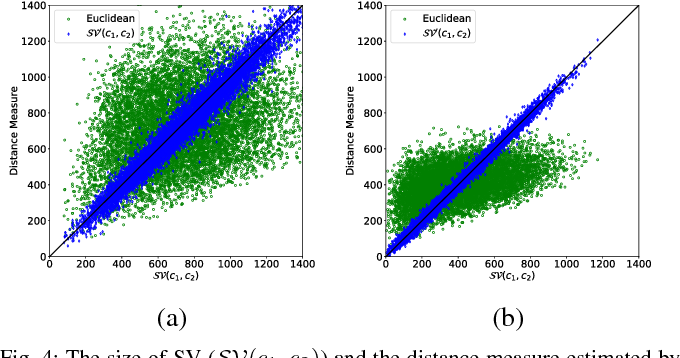 Figure 4 for Deep Neural Networks for Swept Volume Prediction Between Configurations