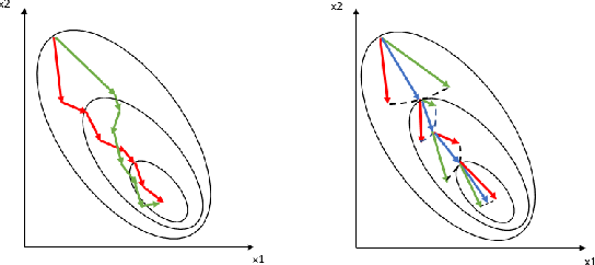 Figure 1 for Nonlinear Collaborative Scheme for Deep Neural Networks