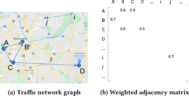 Figure 1 for Graph Convolutional Networks for traffic anomaly
