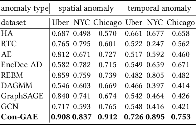 Figure 4 for Graph Convolutional Networks for traffic anomaly