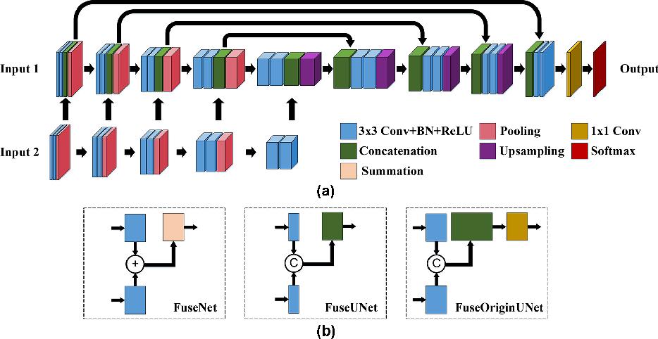 Figure 1 for Learning Cross-Modal Deep Representations for Multi-Modal MR Image Segmentation