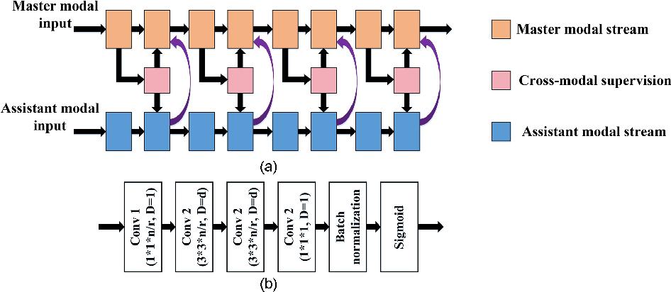 Figure 4 for Learning Cross-Modal Deep Representations for Multi-Modal MR Image Segmentation