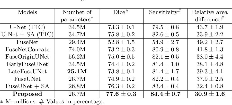 Figure 2 for Learning Cross-Modal Deep Representations for Multi-Modal MR Image Segmentation