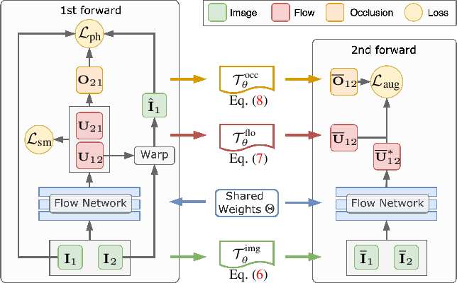 Figure 3 for Learning by Analogy: Reliable Supervision from Transformations for Unsupervised Optical Flow Estimation
