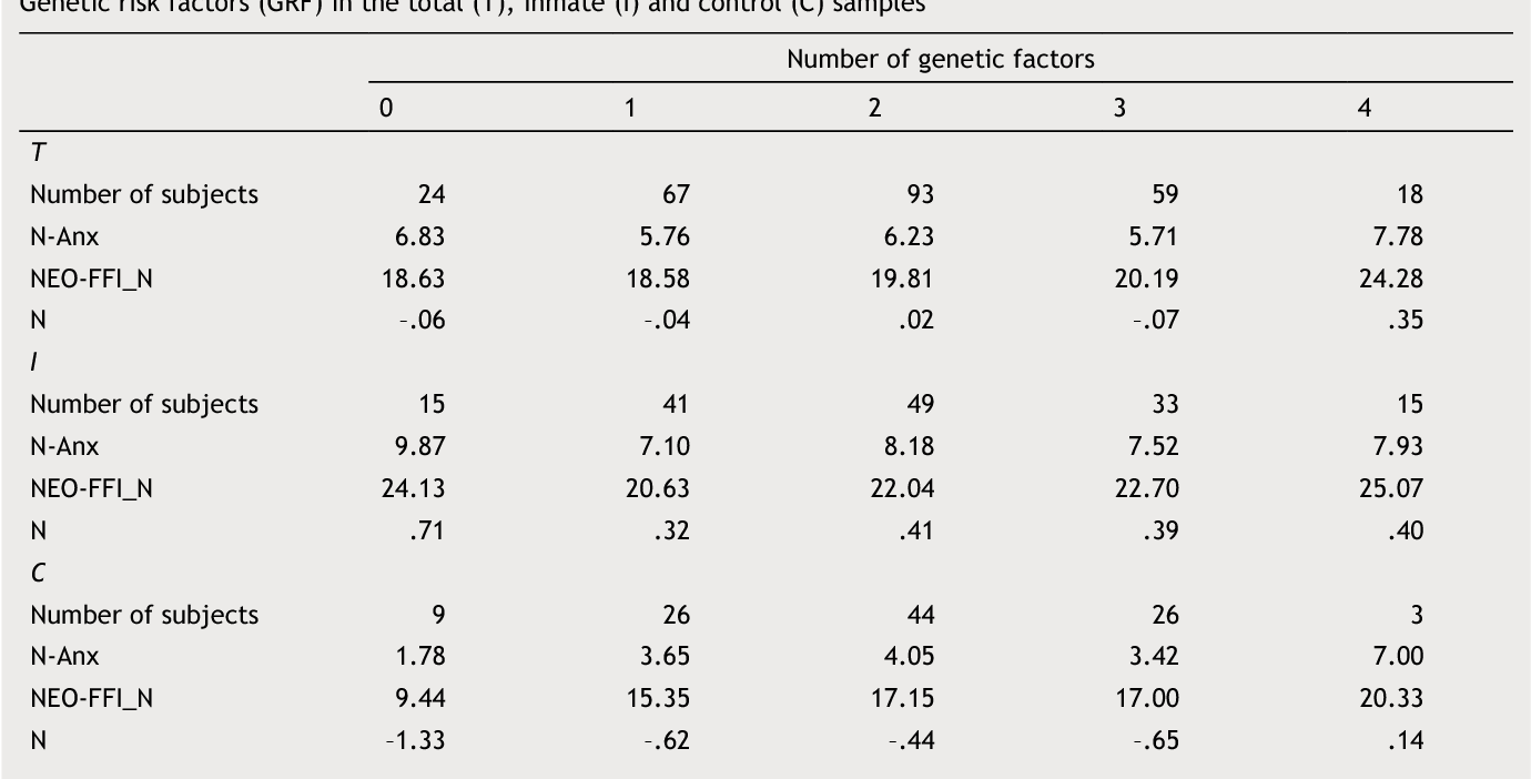 Table 8 from Genetic association study within the framework