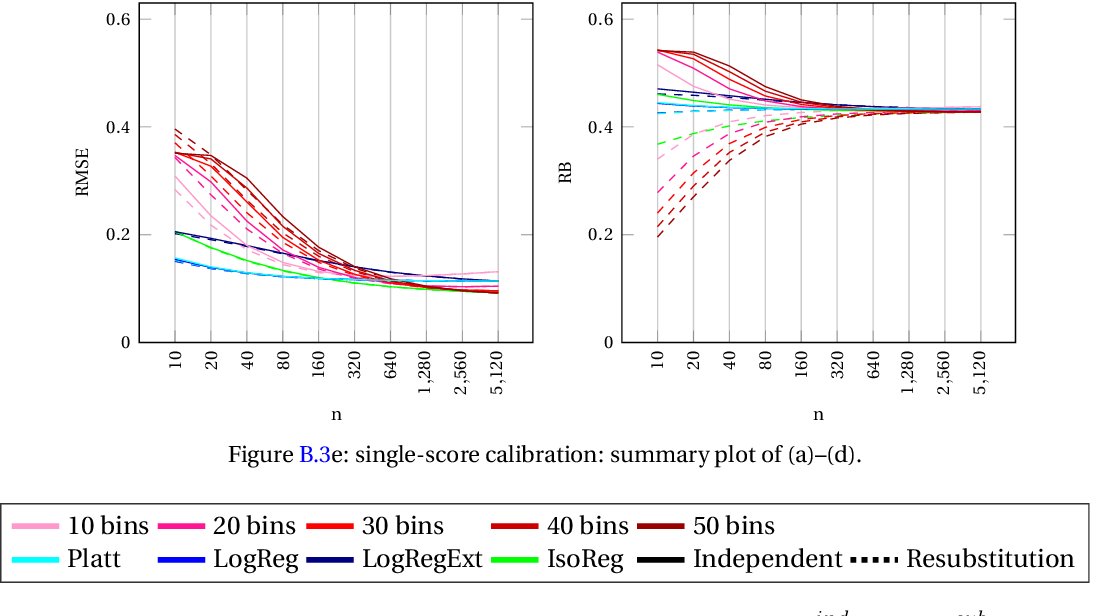 Figure 4 for Classifier Calibration: with implications to threat scores in cybersecurity