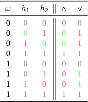 Figure 1 for Classifier Calibration: with implications to threat scores in cybersecurity