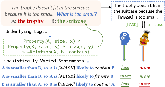 Figure 1 for Can BERT Reason? Logically Equivalent Probes for Evaluating the Inference Capabilities of Language Models