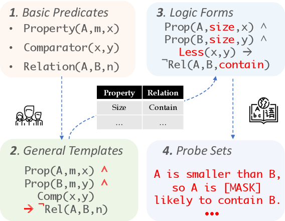 Figure 3 for Can BERT Reason? Logically Equivalent Probes for Evaluating the Inference Capabilities of Language Models