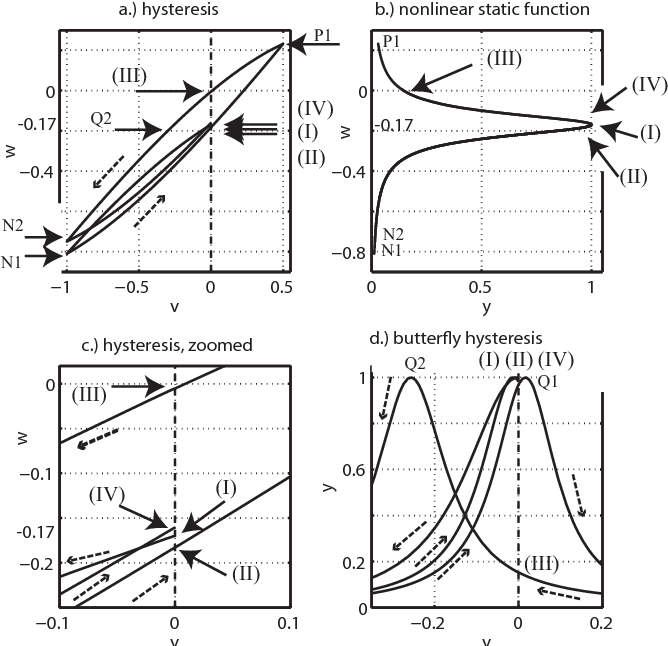 Figure 11 from On hysteresis in magnetic lenses of electron