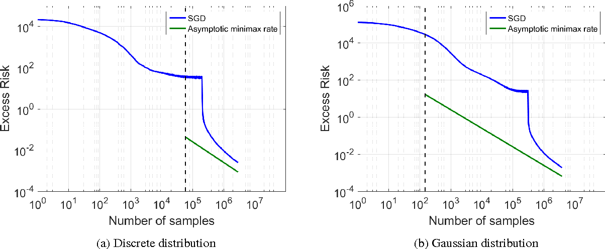 Figure 2 for Accelerating Stochastic Gradient Descent For Least Squares Regression