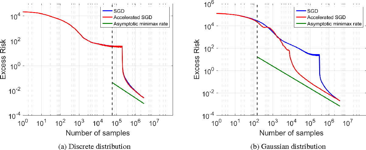 Figure 3 for Accelerating Stochastic Gradient Descent For Least Squares Regression