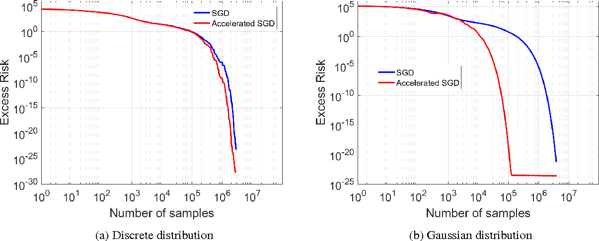 Figure 4 for Accelerating Stochastic Gradient Descent For Least Squares Regression