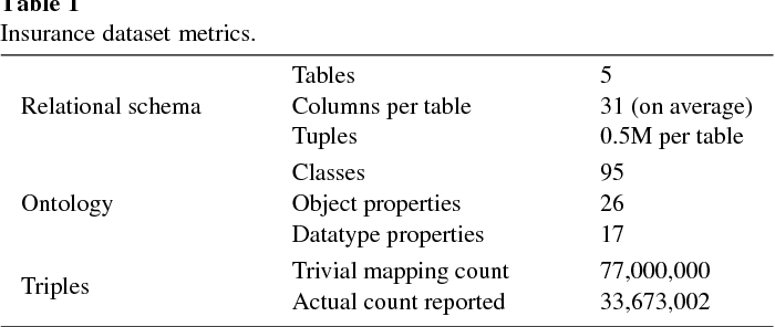 A standards-based ontology and support for Big Data