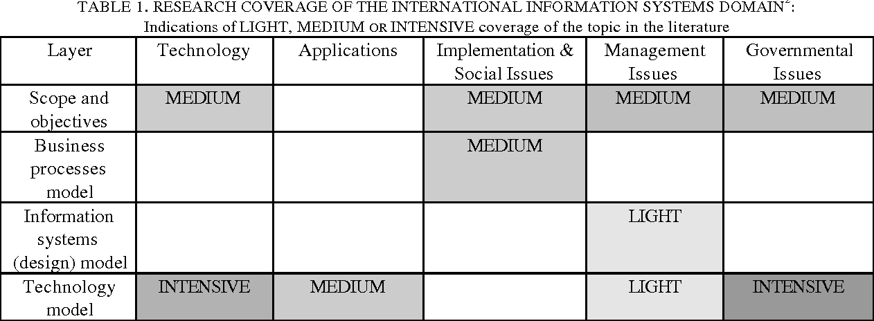 Table 1 From Towards A Grounded Theory Of Information Systems For