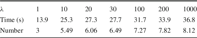 Figure 2 for Global Minimum for a Finsler Elastica Minimal Path Approach