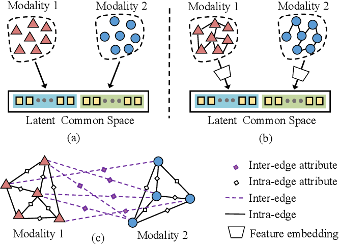 Figure 1 for A Universal Model for Cross Modality Mapping by Relational Reasoning